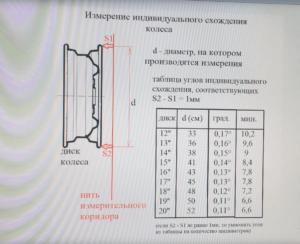 измерение схождения